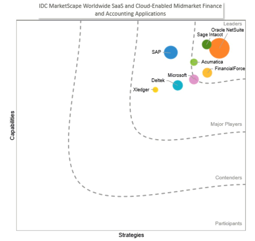 Oracle NetSuite荣膺IDC MarketScape